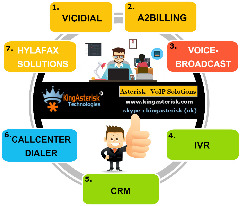 Asterisk - VOIP Dialer Solutions