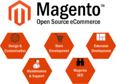 Top Magento Development Service Provider Company +1-888-644-5402