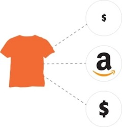 Perfect Your Pricing Strategies with Amazon, Ebay & Walmart Repricer