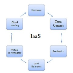 Iaas Cloud Services