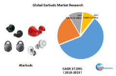 Global Earbuds Market is expected to reach at $25109.70 million by 2023