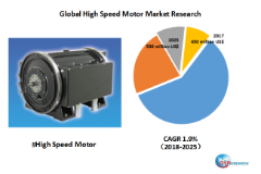Global High Speed Motor market will reach 530 million US$ by the end of 2025