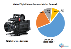 Global Digital Movie Cameras market will reach 1340 million US$ by the end of 2025
