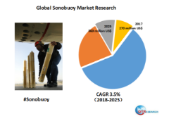 Global Sonobuoy market will reach 360 million US$ by the end of 2025