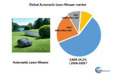 Global Automatic Lawn Mower market will reach 2890 million US$ by the end of 2025