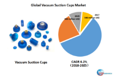 Global Vacuum Suction Cups market will reach 930 million US$ by the end of 2025