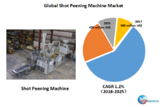 Global Shot Peening Machine market will reach 420 million US$ by the end of 2025